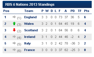 6 Nations #3
